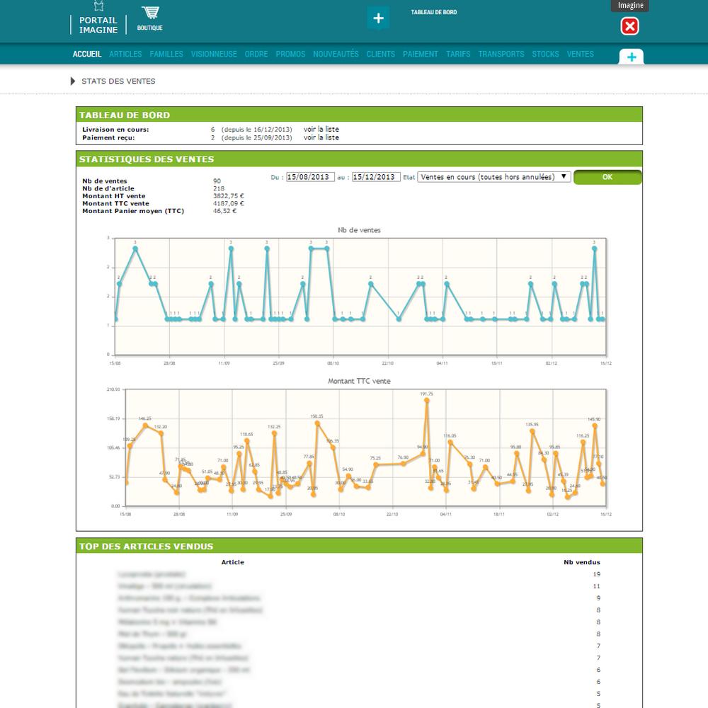 Interface de statistiques boutique